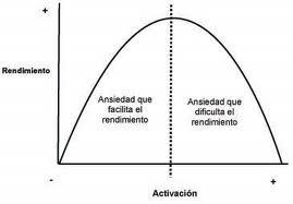 curva de Yerkes-Dodson