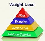 pirámide para perder peso